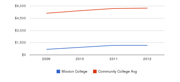 Mission College In-State Tuition Fees&nbsp(2009-2012)