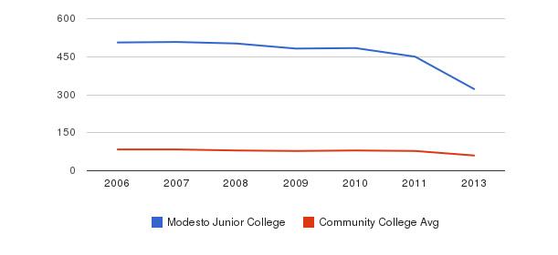 Modesto Junior College Total Faculty&nbsp(2006-2013)