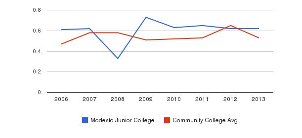 Modesto Junior College Diversity Score&nbsp(2006-2013)