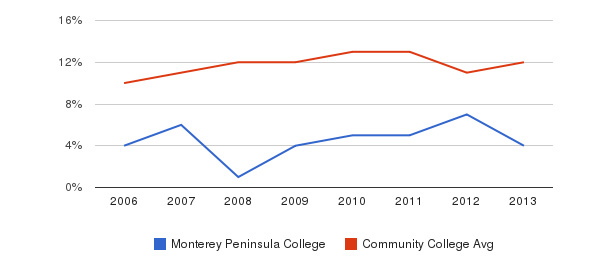 Monterey Peninsula College Black&nbsp(2006-2013)