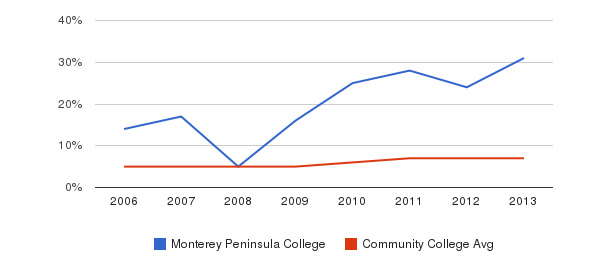 Monterey Peninsula College Hispanic&nbsp(2006-2013)