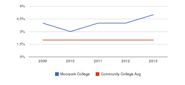 Moorpark College More&nbsp(2009-2013)