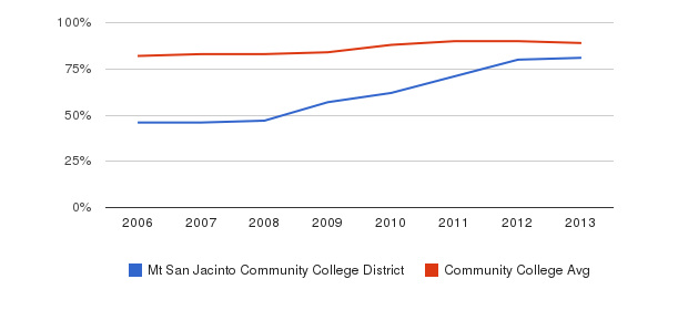Mt San Jacinto Community College District % Students Receiving Some Financial Aid&nbsp(2006-2013)
