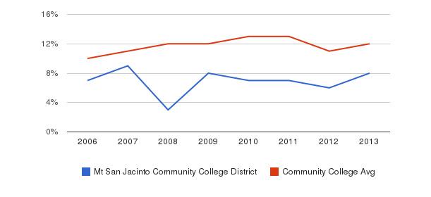 Mt San Jacinto Community College District Black&nbsp(2006-2013)