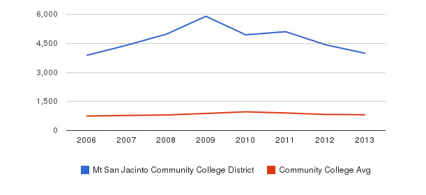 Mt San Jacinto Community College District Full-Time Students&nbsp(2006-2013)