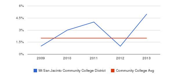 Mt San Jacinto Community College District More&nbsp(2009-2013)