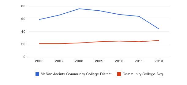 Mt San Jacinto Community College District student staff&nbsp(2006-2013)