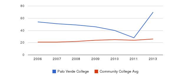 Palo Verde College student staff&nbsp(2006-2013)