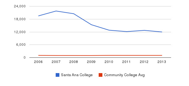 Santa Ana College Part-Time Students&nbsp(2006-2013)