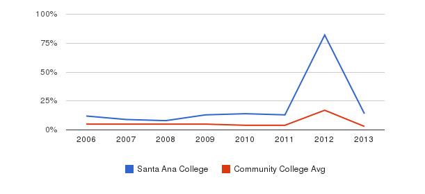 Santa Ana College Unknown&nbsp(2006-2013)