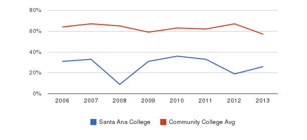 Santa Ana College White&nbsp(2006-2013)