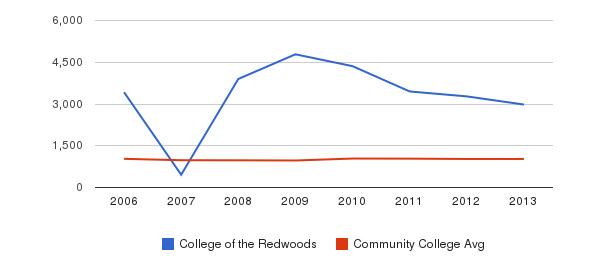 College of the Redwoods Part-Time Students&nbsp(2006-2013)