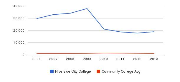 Riverside City College Total Enrollment&nbsp(2006-2013)