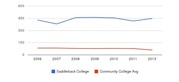 Saddleback College Total Faculty&nbsp(2006-2013)