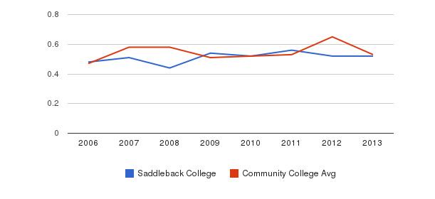 Saddleback College Diversity Score&nbsp(2006-2013)