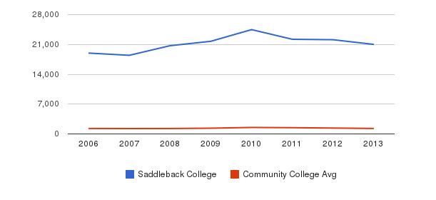 Saddleback College Total Enrollment&nbsp(2006-2013)