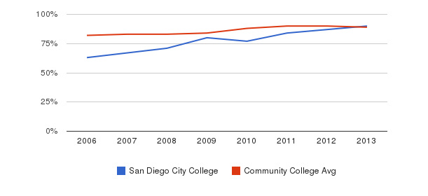 San Diego City College % Students Receiving Some Financial Aid&nbsp(2006-2013)