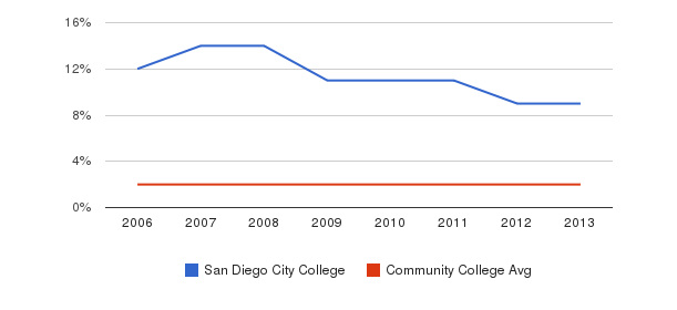 San Diego City College Asian&nbsp(2006-2013)