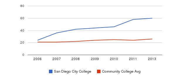 San Diego City College student staff&nbsp(2006-2013)