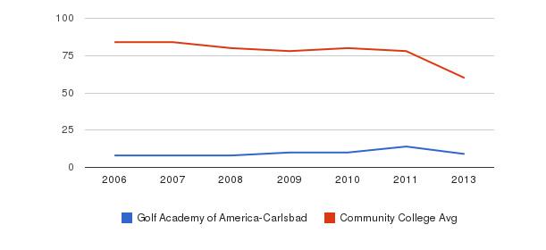 Golf Academy of America-Carlsbad Total Faculty&nbsp(2006-2013)
