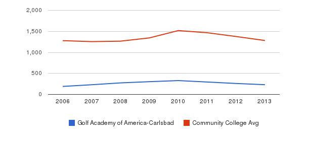 Golf Academy of America-Carlsbad Total Enrollment&nbsp(2006-2013)