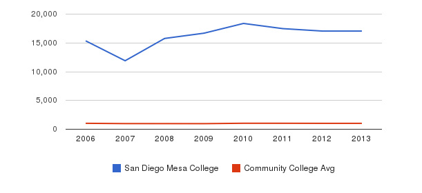 San Diego Mesa College Part-Time Students&nbsp(2006-2013)