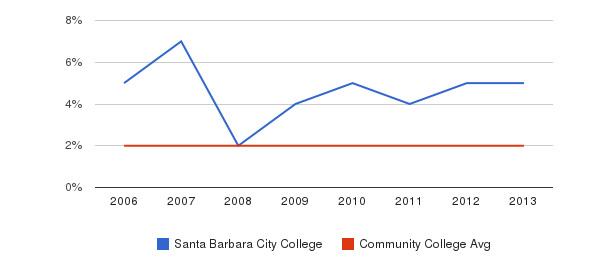 Santa Barbara City College Asian&nbsp(2006-2013)