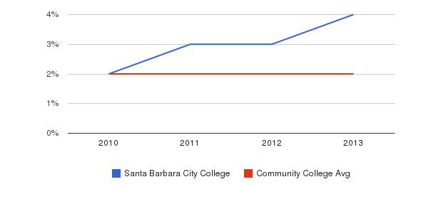 Santa Barbara City College More&nbsp(2010-2013)