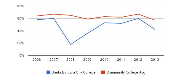 Santa Barbara City College White&nbsp(2006-2013)