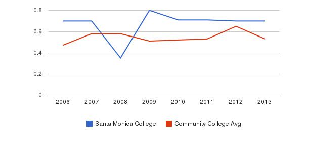 Santa Monica College Diversity Score&nbsp(2006-2013)