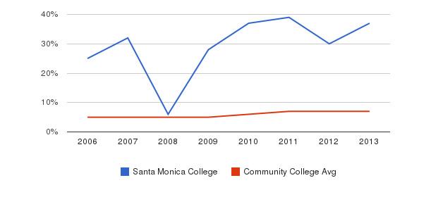 Santa Monica College Hispanic&nbsp(2006-2013)