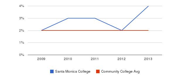 Santa Monica College More&nbsp(2009-2013)