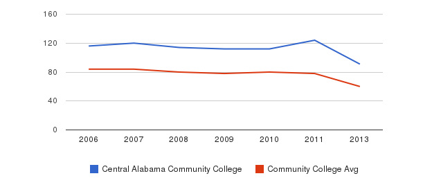 Central Alabama Community College Total Faculty&nbsp(2006-2013)