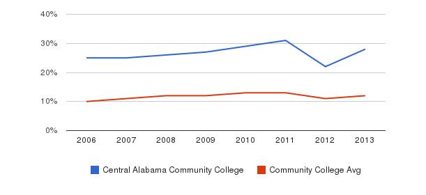 Central Alabama Community College Black&nbsp(2006-2013)