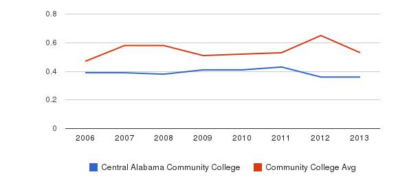 Central Alabama Community College Diversity Score&nbsp(2006-2013)