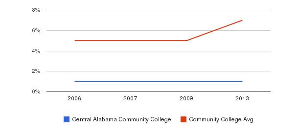 Central Alabama Community College Hispanic&nbsp(2006-2013)