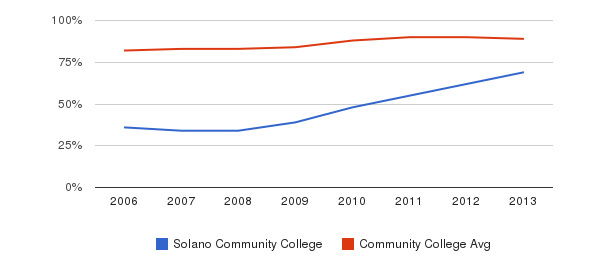 Solano Community College % Students Receiving Some Financial Aid&nbsp(2006-2013)