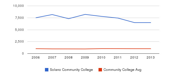 Solano Community College Part-Time Students&nbsp(2006-2013)