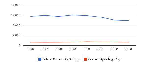 Solano Community College Total Enrollment&nbsp(2006-2013)