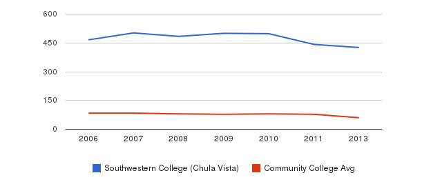 Southwestern College (Chula Vista) Total Faculty&nbsp(2006-2013)