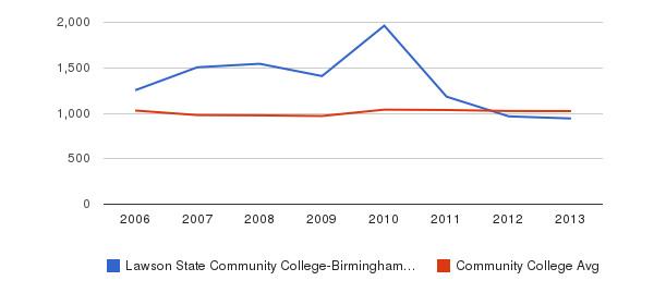Lawson State Community College-Birmingham Campus Part-Time Students&nbsp(2006-2013)