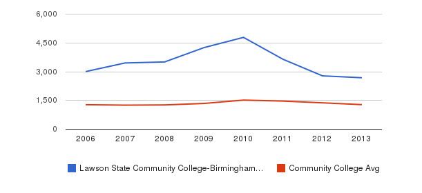 Lawson State Community College-Birmingham Campus Total Enrollment&nbsp(2006-2013)