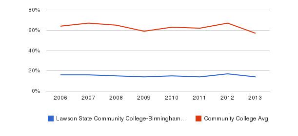 Lawson State Community College-Birmingham Campus White&nbsp(2006-2013)