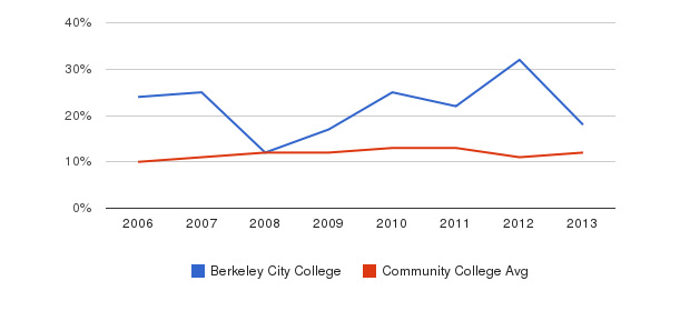 Berkeley City College Black&nbsp(2006-2013)