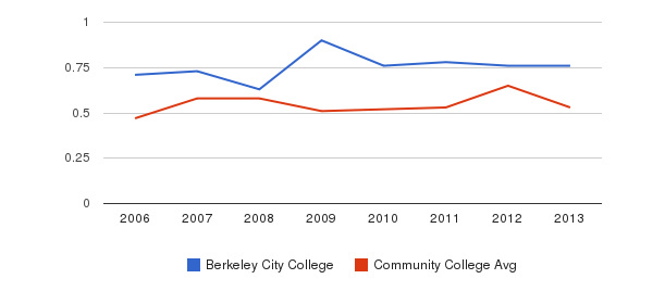 Berkeley City College Diversity Score&nbsp(2006-2013)