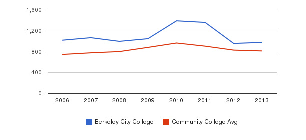 Berkeley City College Full-Time Students&nbsp(2006-2013)