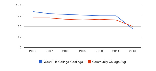 West Hills College-Coalinga Total Faculty&nbsp(2006-2013)