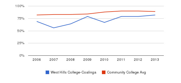 West Hills College-Coalinga % Students Receiving Some Financial Aid&nbsp(2006-2013)