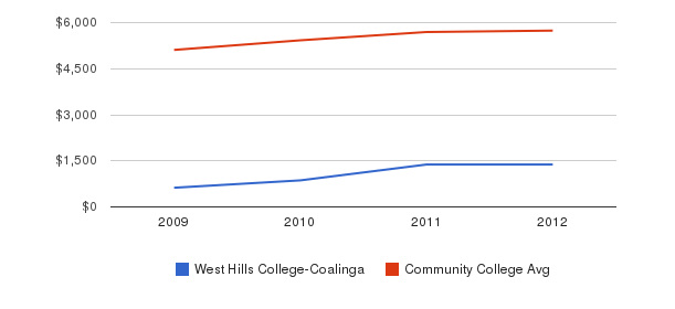 West Hills College-Coalinga In-State Tuition Fees&nbsp(2009-2012)