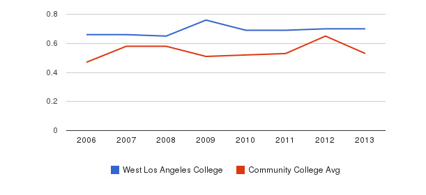 West Los Angeles College Diversity Score&nbsp(2006-2013)